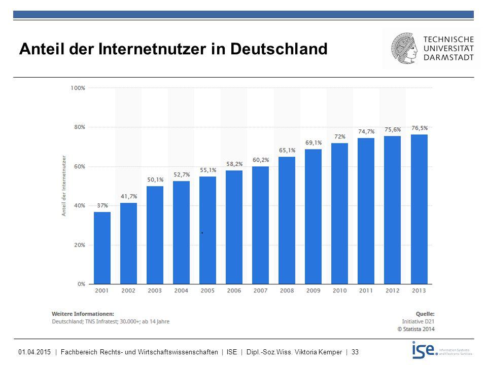 Anteil der Internetnutzer in Deutschland