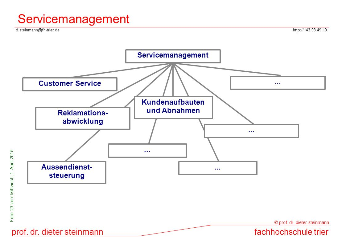 Servicemanagement Servicemanagement Customer Service ...