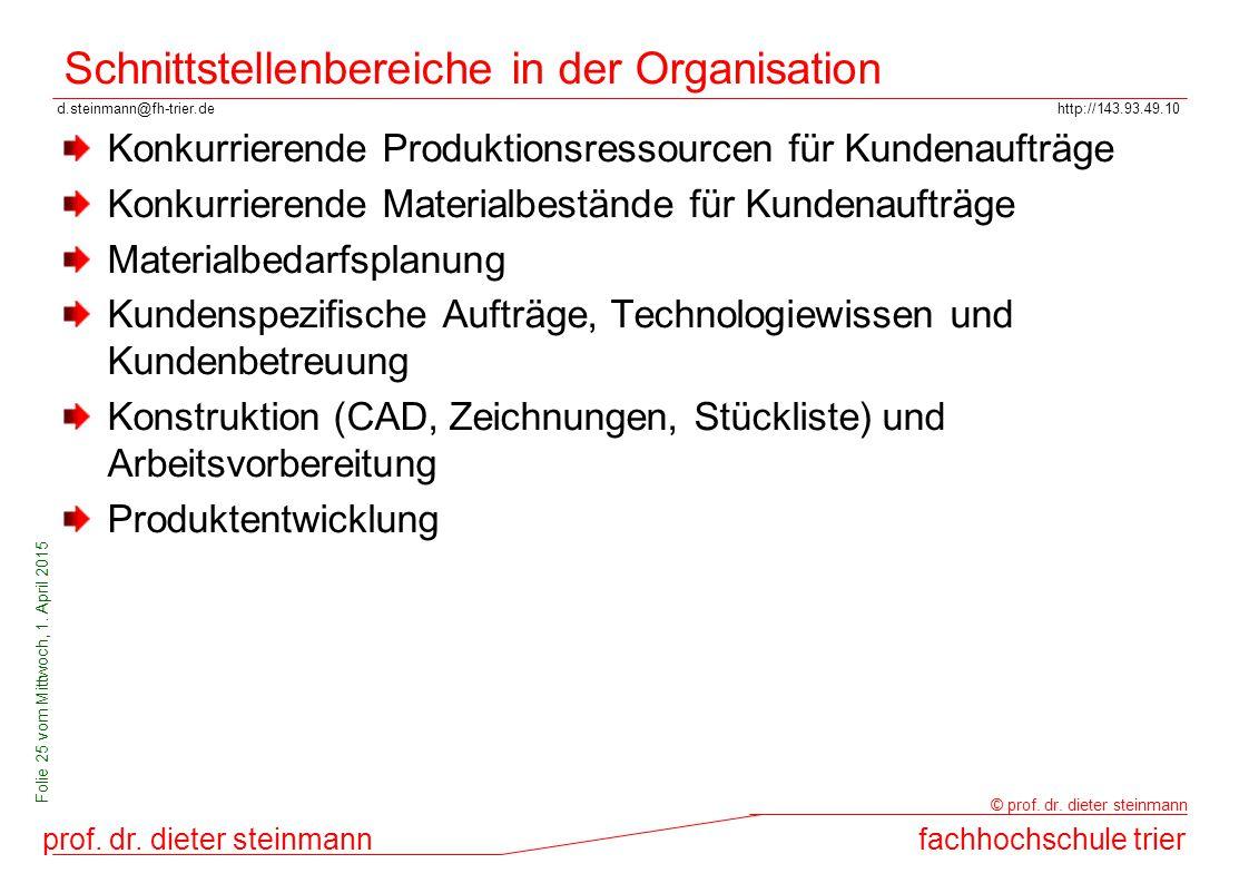 Schnittstellenbereiche in der Organisation