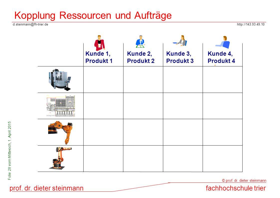 Kopplung Ressourcen und Aufträge