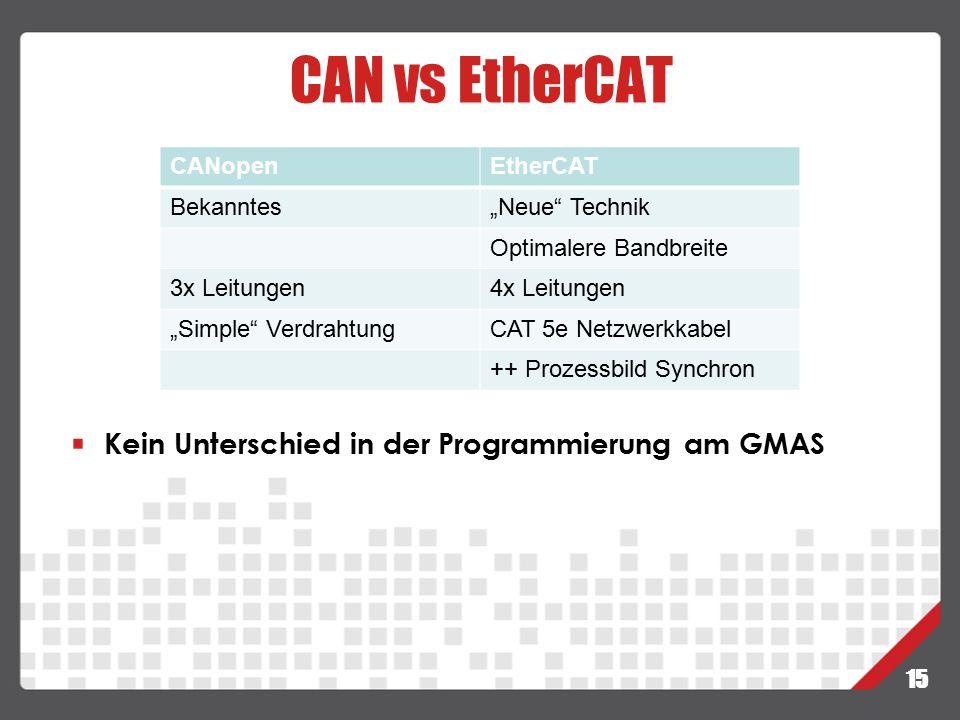 CAN vs EtherCAT Kein Unterschied in der Programmierung am GMAS CANopen