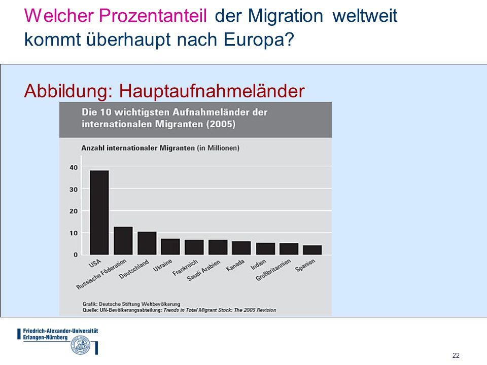 Welcher Prozentanteil der Migration weltweit kommt überhaupt nach Europa