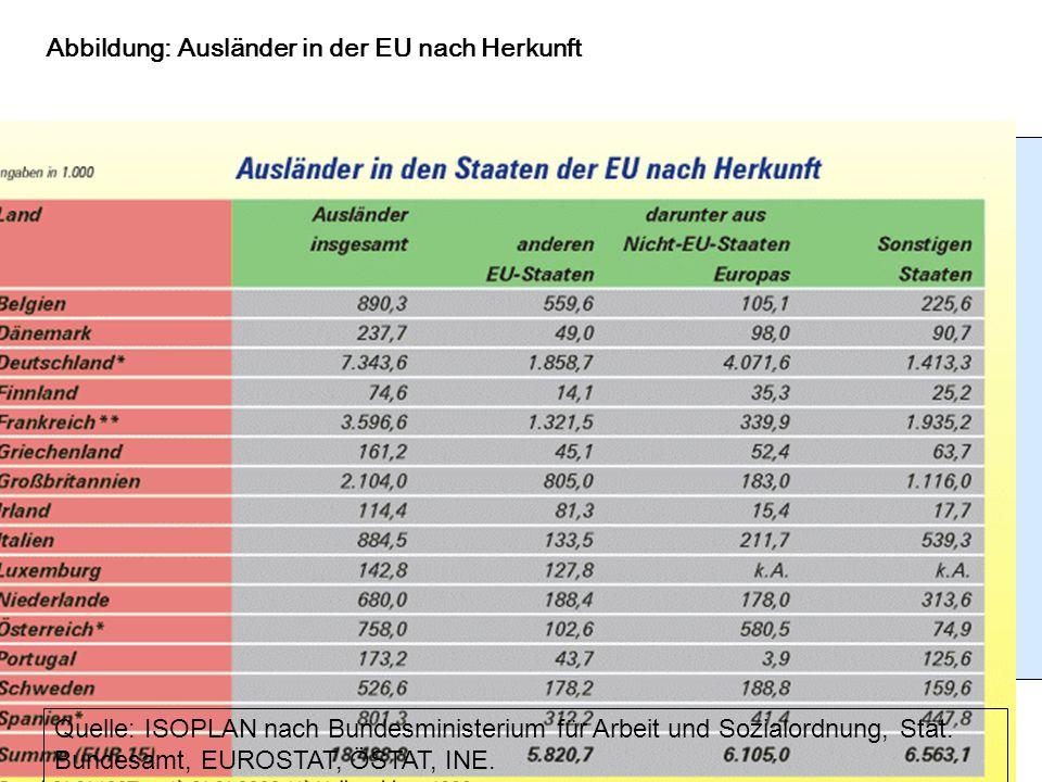 Abbildung: Ausländer in der EU nach Herkunft