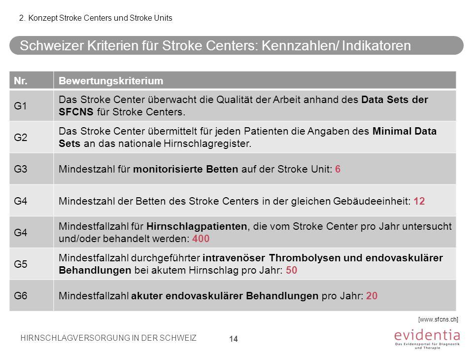 Schweizer Kriterien für Stroke Centers: Kennzahlen/ Indikatoren