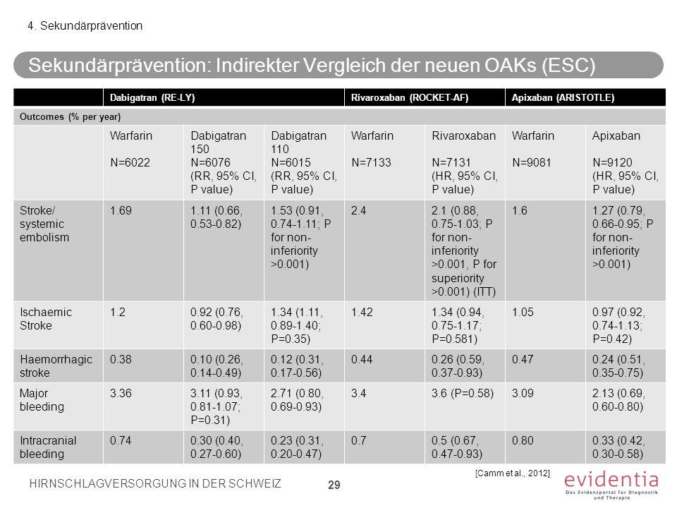 Sekundärprävention: Indirekter Vergleich der neuen OAKs (ESC)