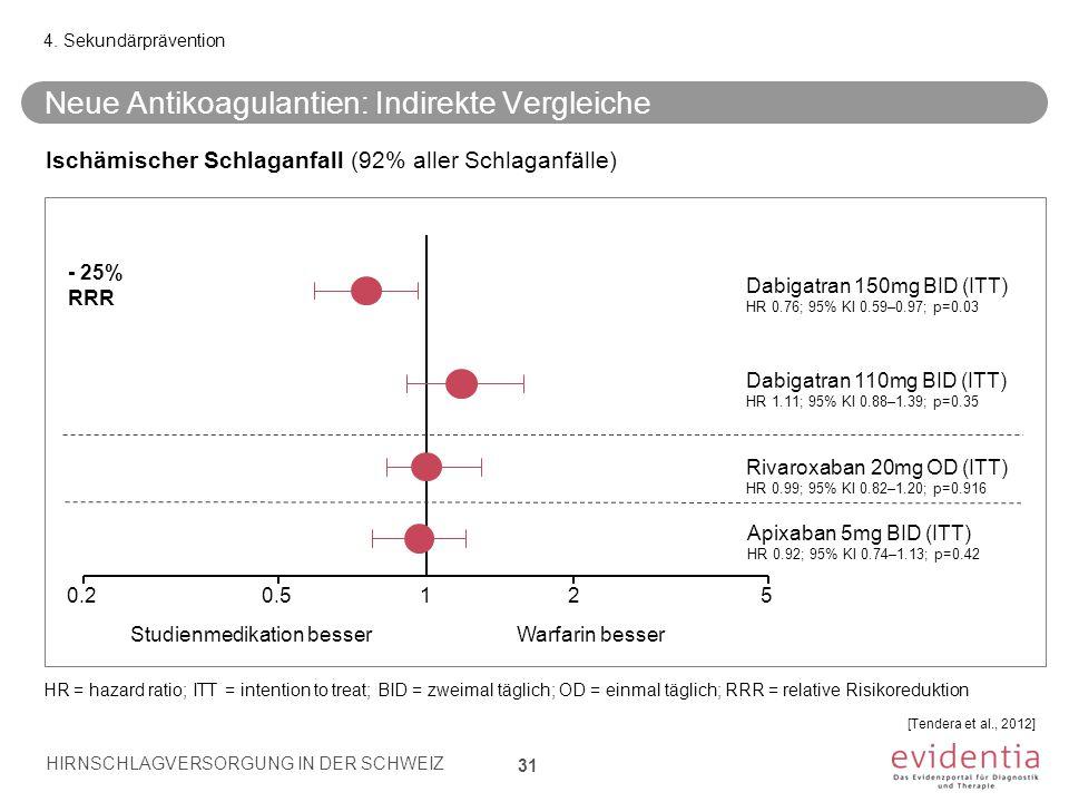 Neue Antikoagulantien: Indirekte Vergleiche