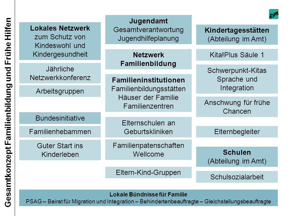 Gesamtkonzept Familienbildung und Frühe Hilfen