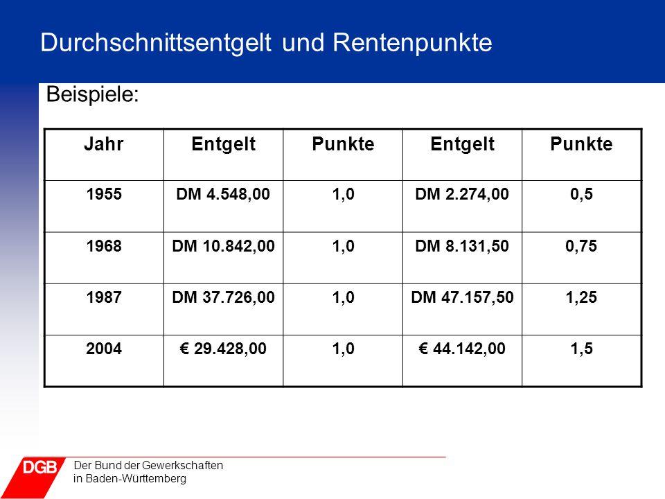 Durchschnittsentgelt und Rentenpunkte