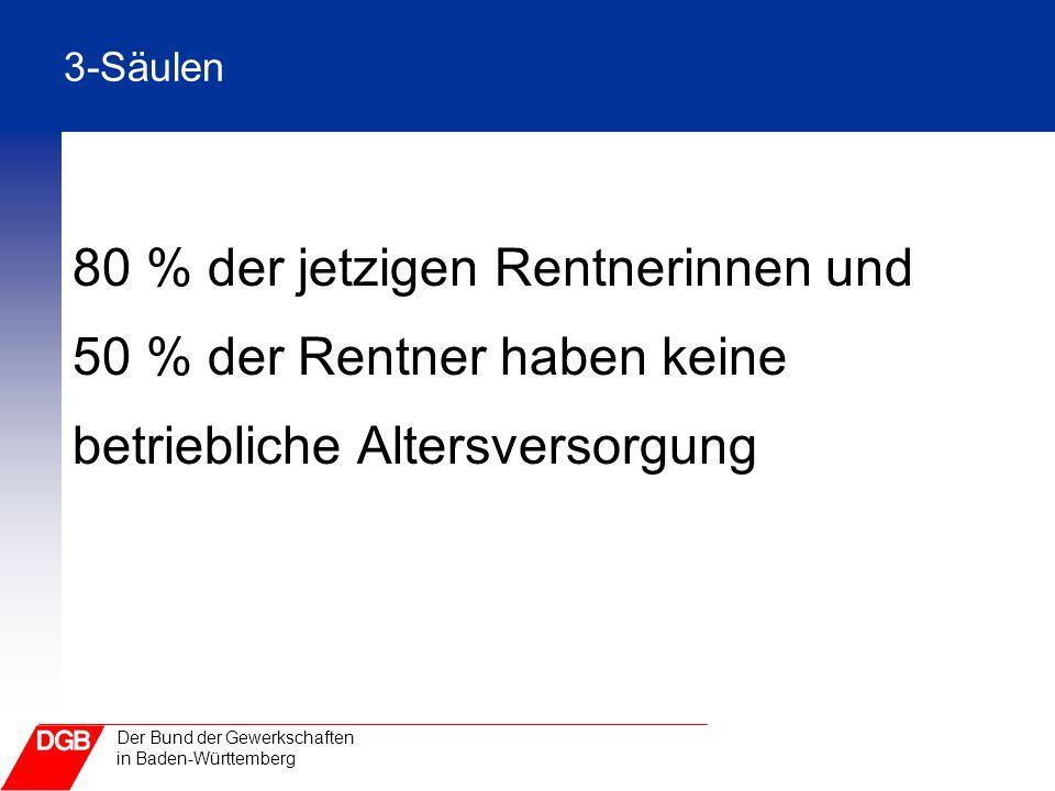 80 % der jetzigen Rentnerinnen und 50 % der Rentner haben keine