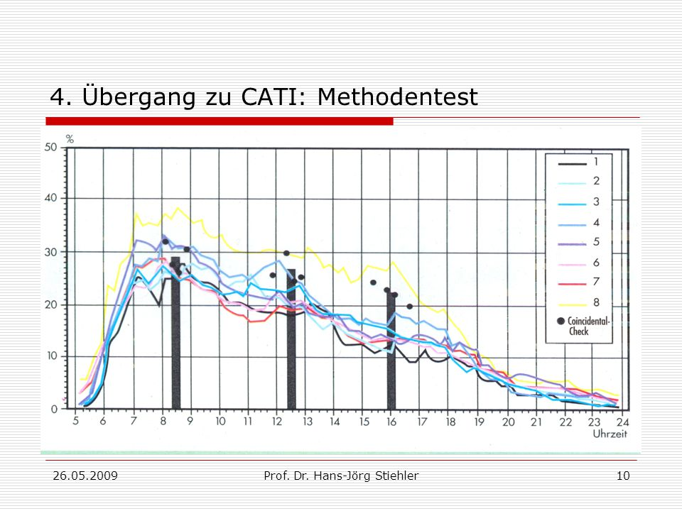 4. Übergang zu CATI: Methodentest