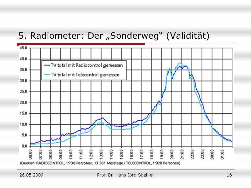 """5. Radiometer: Der """"Sonderweg (Validität)"""