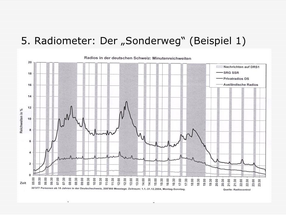 """5. Radiometer: Der """"Sonderweg (Beispiel 1)"""