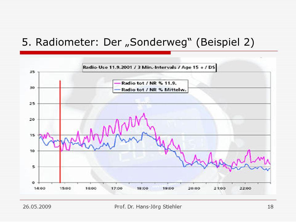 """5. Radiometer: Der """"Sonderweg (Beispiel 2)"""