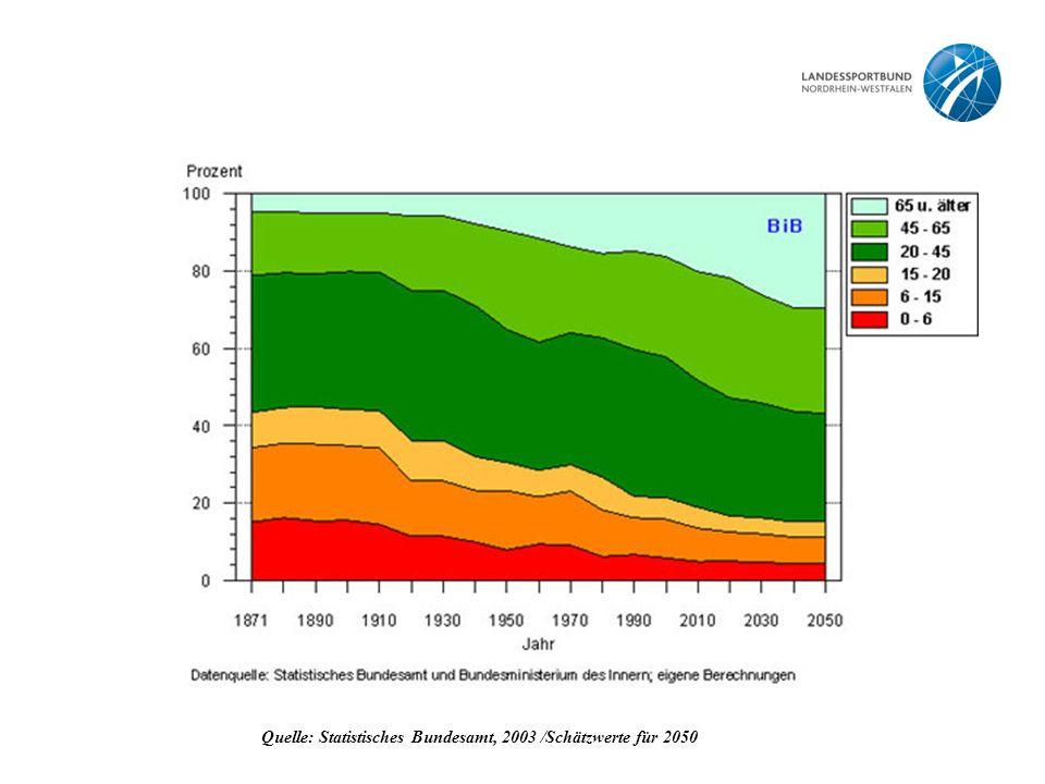 Quelle: Statistisches Bundesamt, 2003 /Schätzwerte für 2050