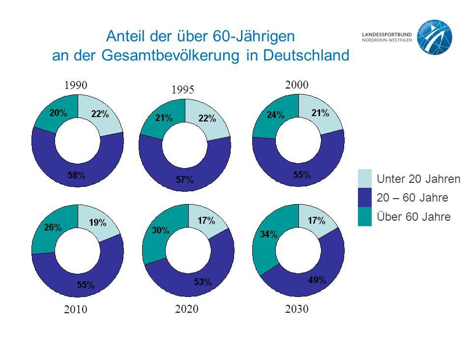 Anteil der über 60-Jährigen an der Gesamtbevölkerung in Deutschland