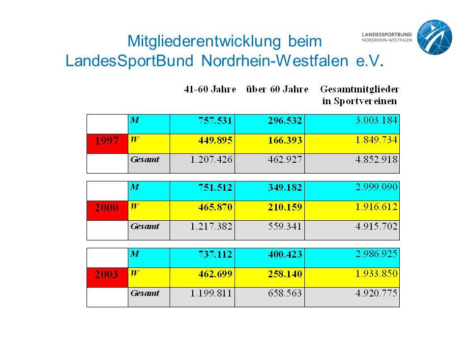 Mitgliederentwicklung beim LandesSportBund Nordrhein-Westfalen e.V.