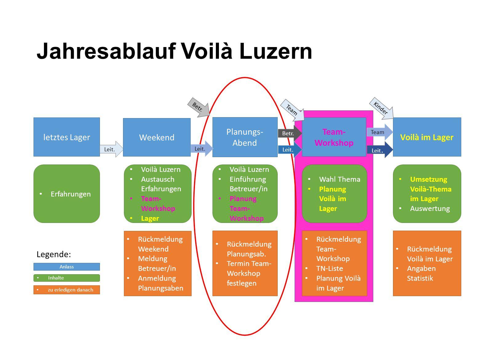 Jahresablauf Voilà Luzern