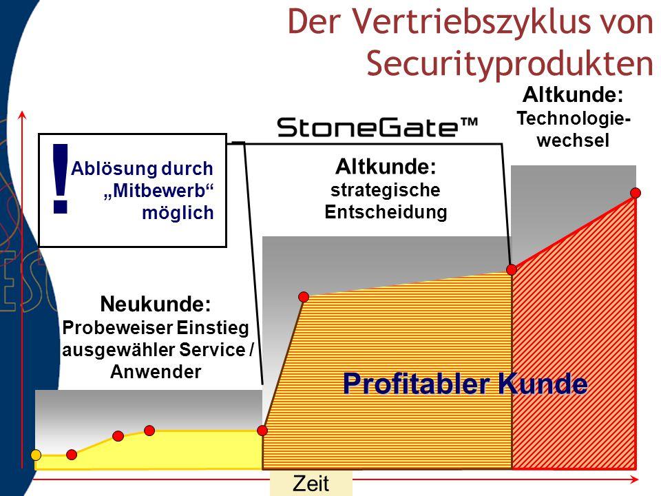 Der Vertriebszyklus von Securityprodukten
