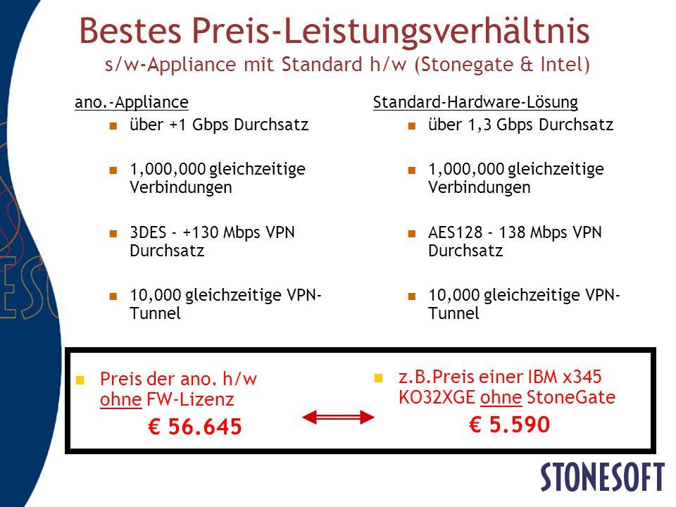 Bestes Preis-Leistungsverhältnis s/w-Appliance mit Standard h/w (Stonegate & Intel)