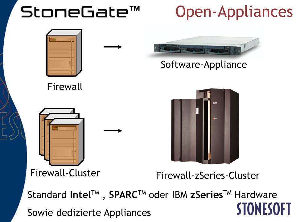 Open-Appliances Software-Appliance Firewall Firewall-Cluster