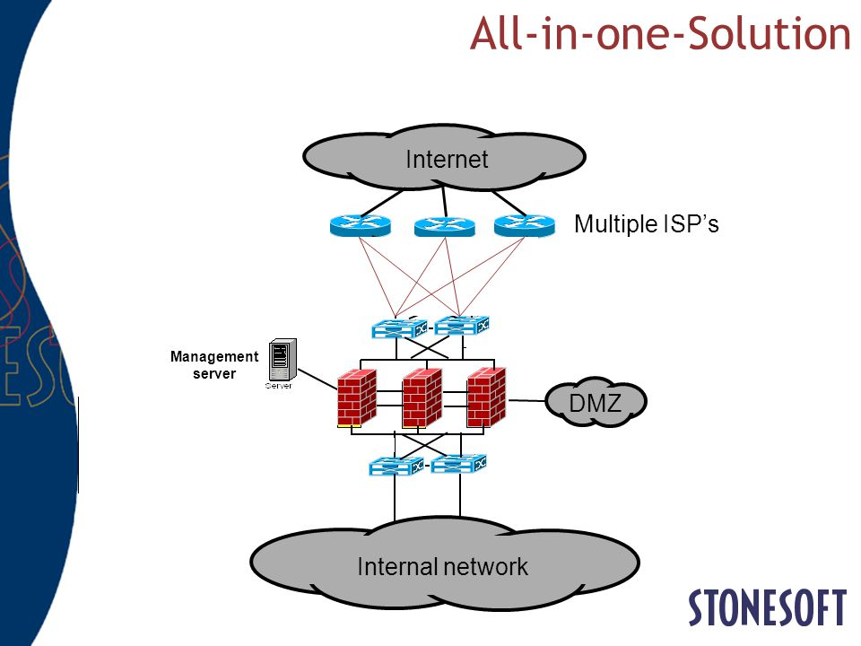 All-in-one-Solution Internet Multiple ISP's Redundant