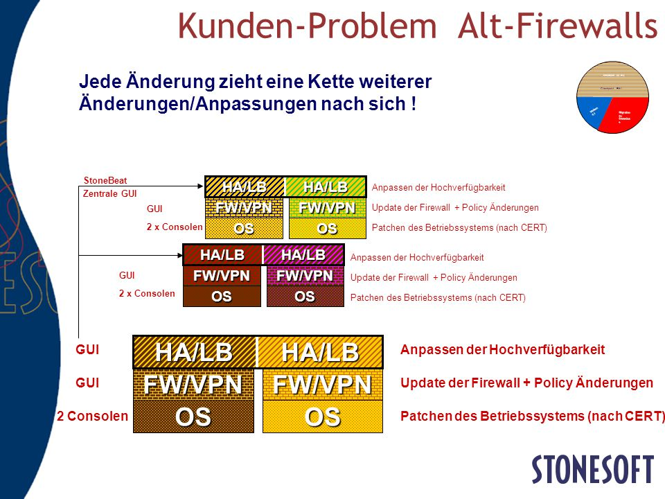 Kunden-Problem Alt-Firewalls