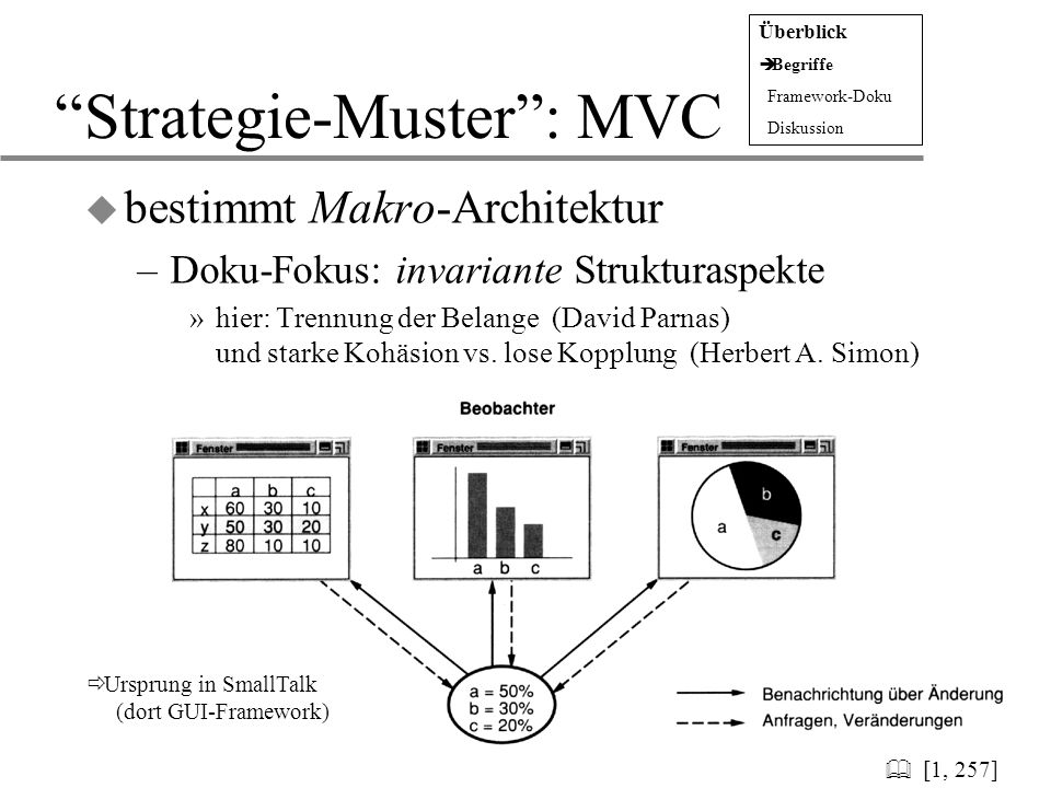 Strategie-Muster : MVC