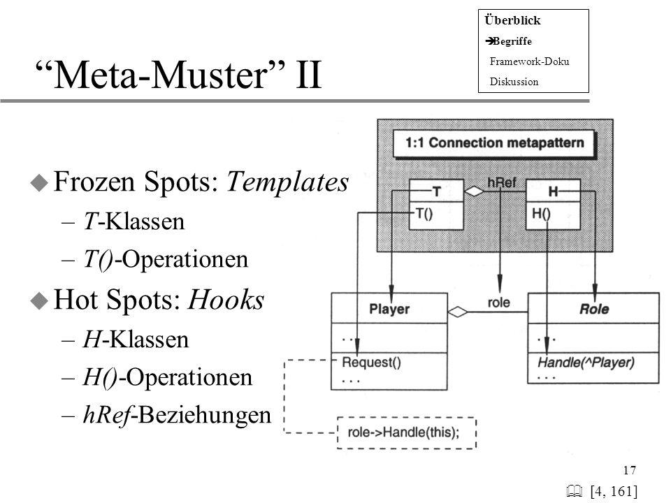 Meta-Muster II Frozen Spots: Templates Hot Spots: Hooks T-Klassen