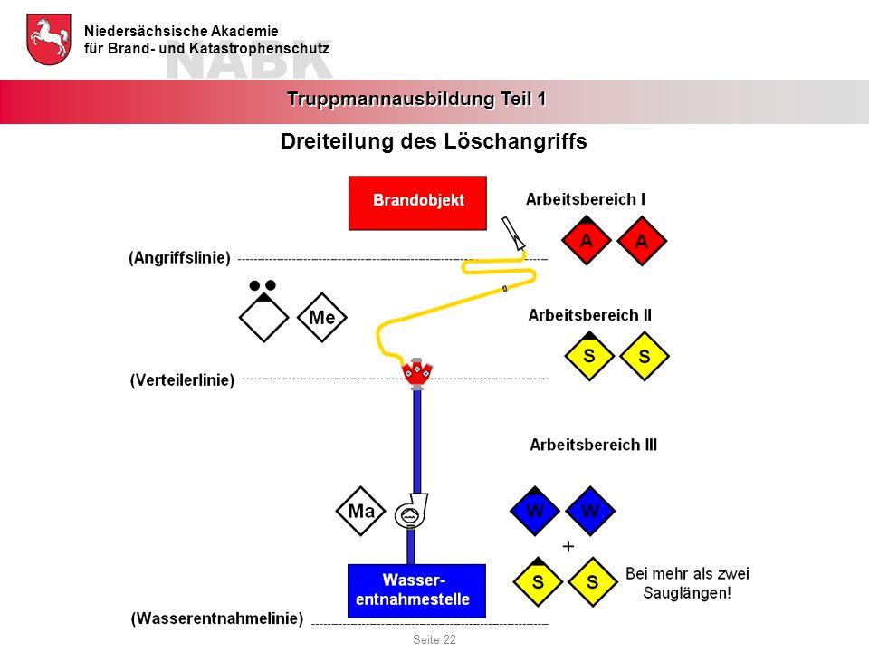 Dreiteilung des Löschangriffs
