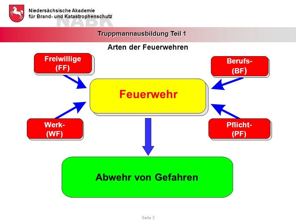 Feuerwehr Abwehr von Gefahren Arten der Feuerwehren Freiwillige (FF)