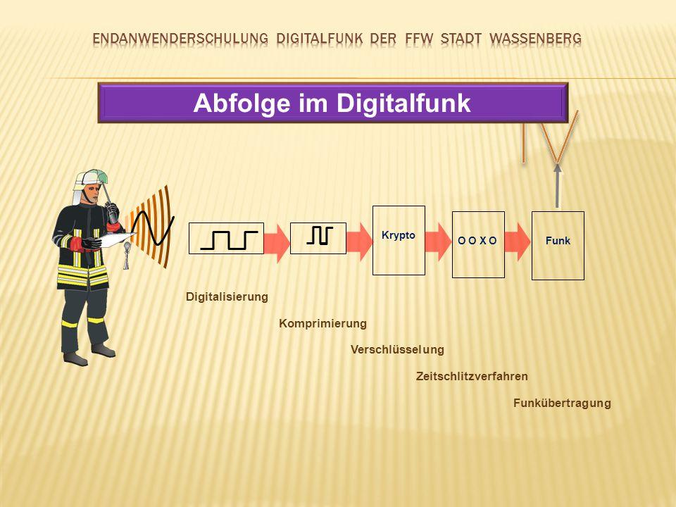 Abfolge im Digitalfunk Zeitschlitzverfahren
