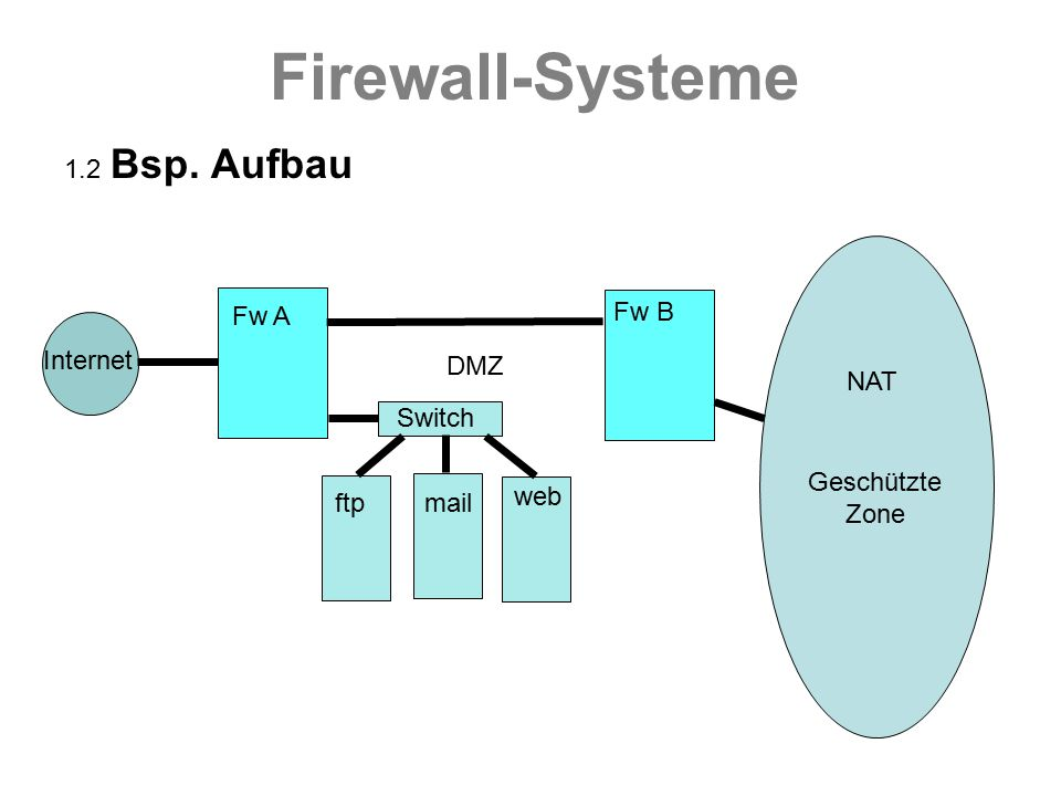 Firewall-Systeme 1.2 Bsp. Aufbau Fw A Fw B Internet DMZ NAT Switch