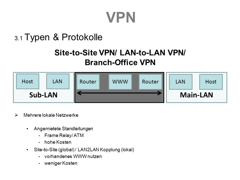 Site-to-Site VPN/ LAN-to-LAN VPN/ Branch-Office VPN
