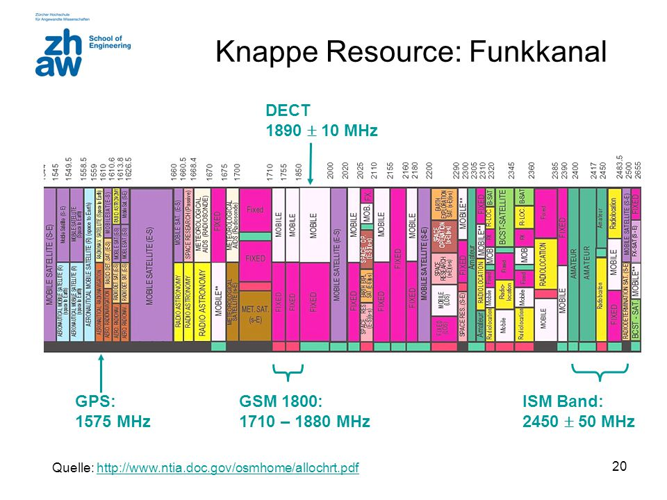 Knappe Resource: Funkkanal