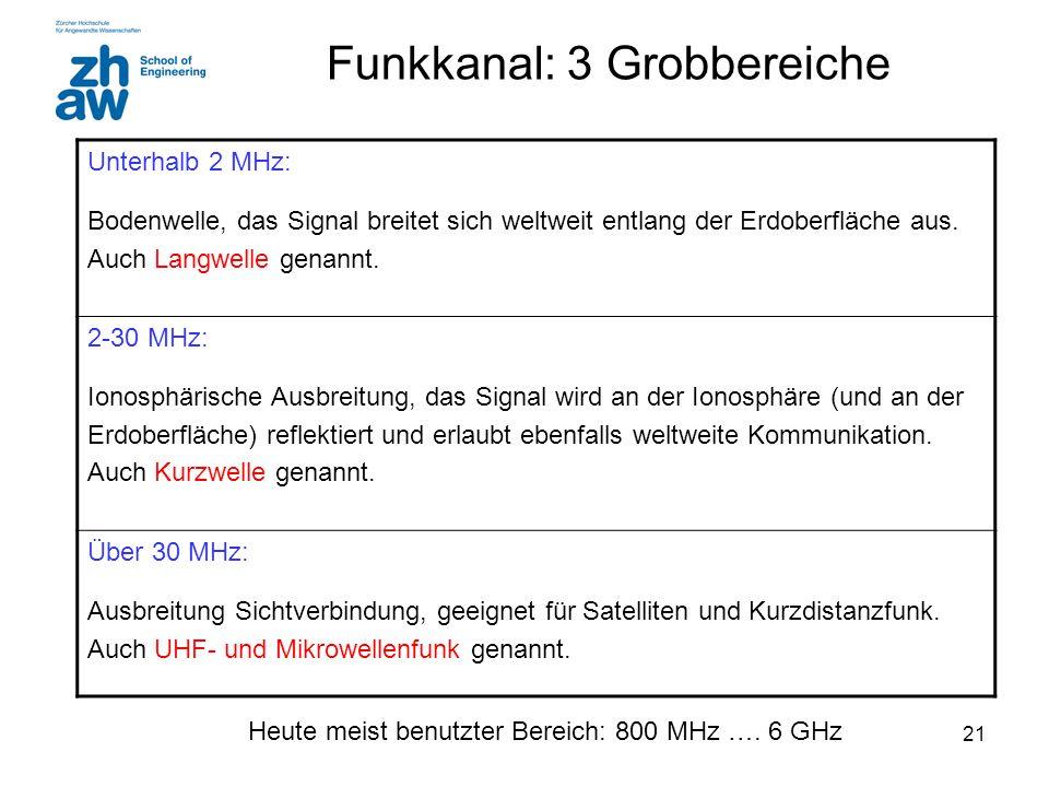 Funkkanal: 3 Grobbereiche
