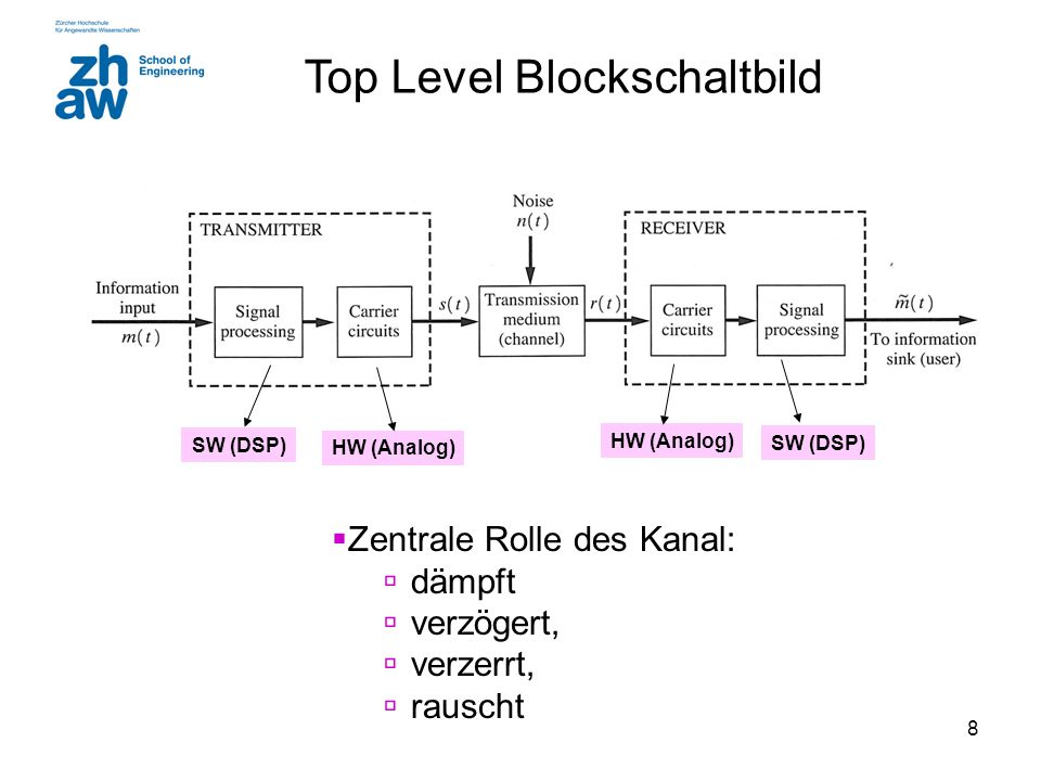 Top Level Blockschaltbild