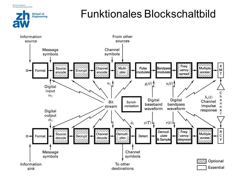 Funktionales Blockschaltbild