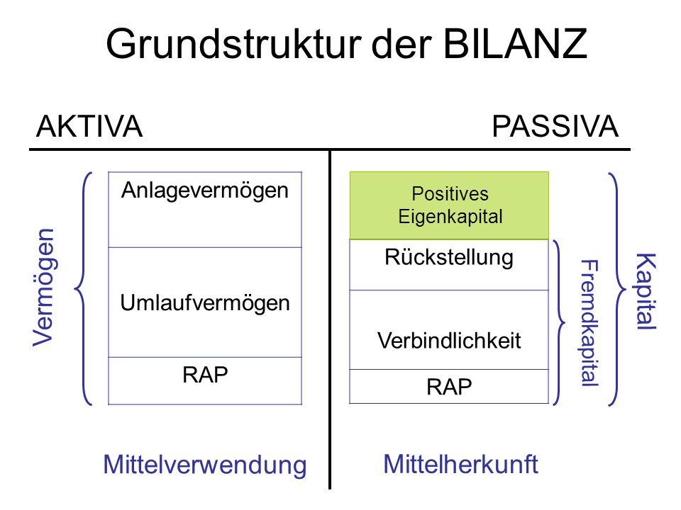 Grundstruktur der BILANZ