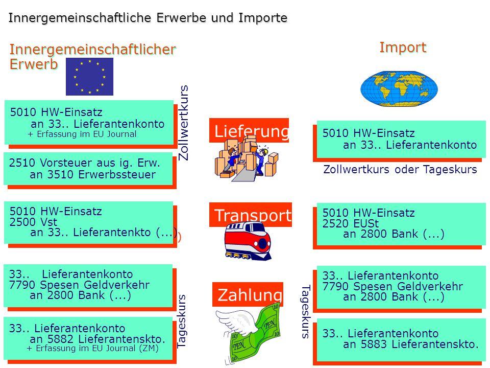 Lieferung Transport Zahlung Import Innergemeinschaftlicher Erwerb