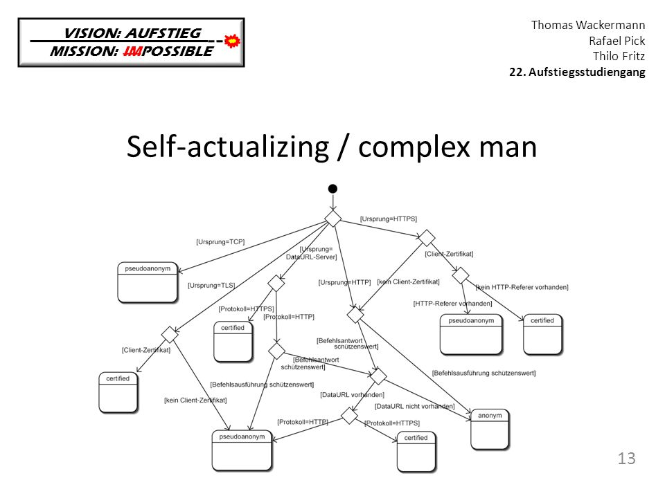 Self-actualizing / complex man