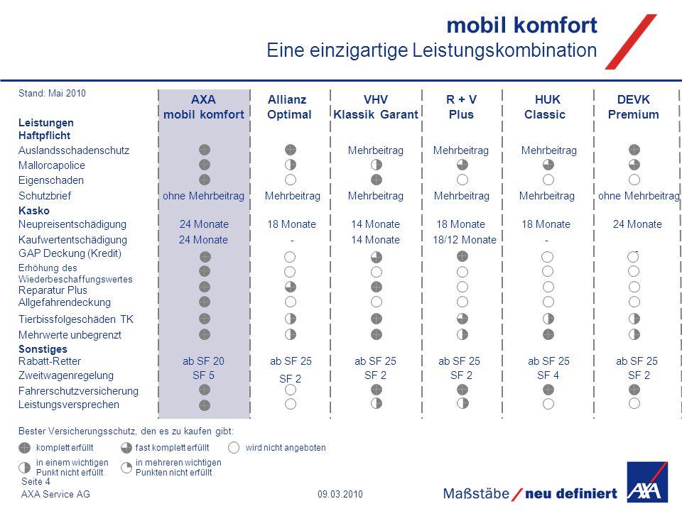 mobil komfort Eine einzigartige Leistungskombination