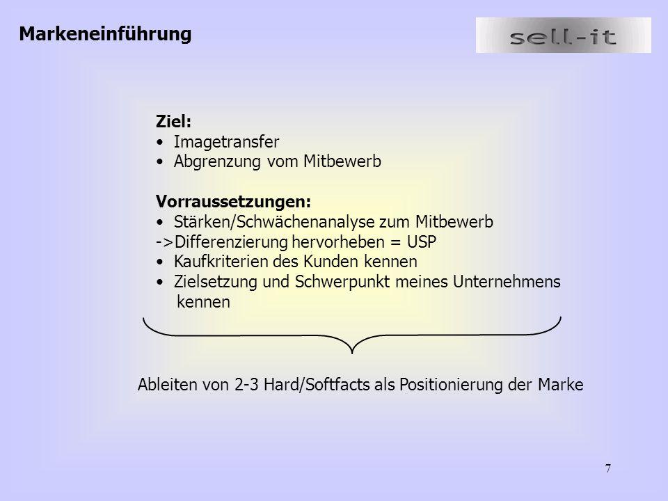 Markeneinführung Ziel: Imagetransfer Abgrenzung vom Mitbewerb