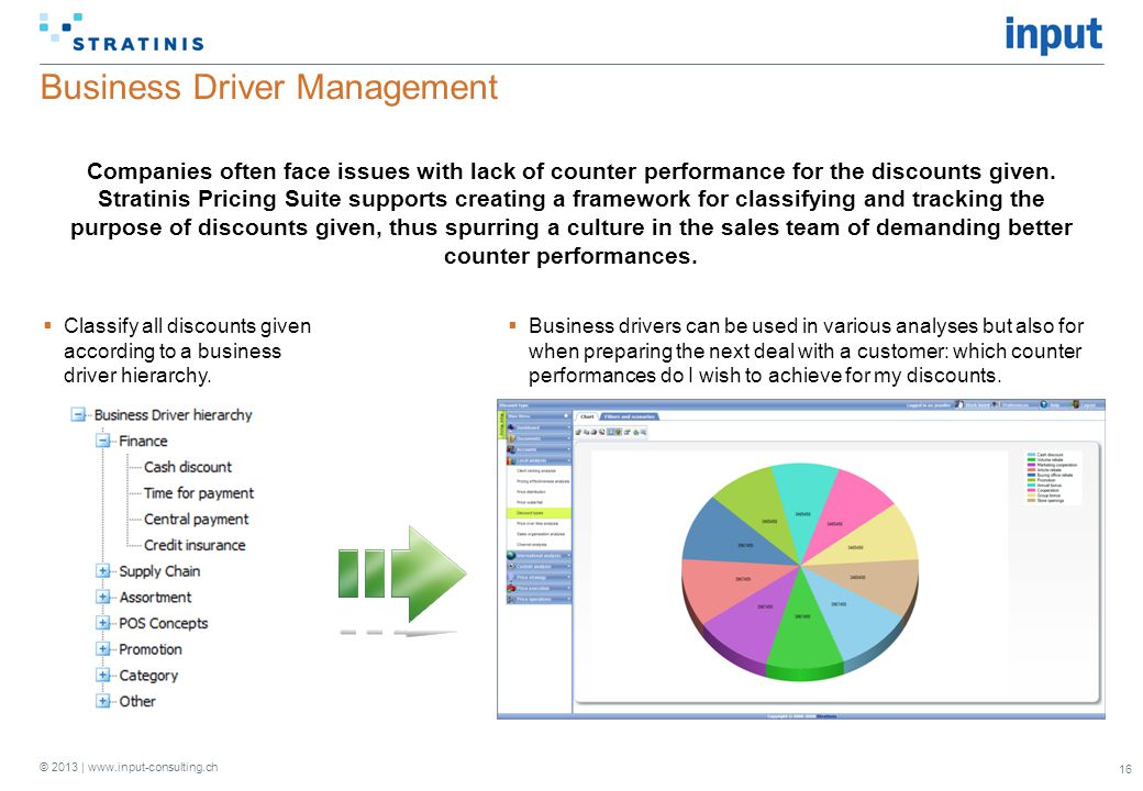 Business Driver Management