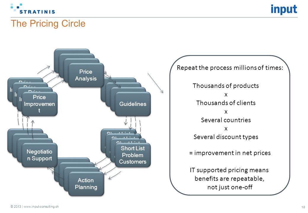 The Pricing Circle Repeat the process millions of times:
