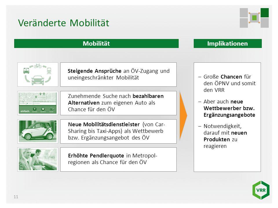 Veränderte Mobilität Mobilität Implikationen Visual Visual Visual