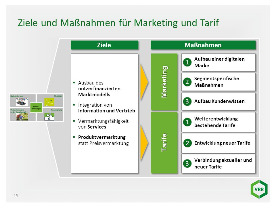 Ziele und Maßnahmen für Marketing und Tarif