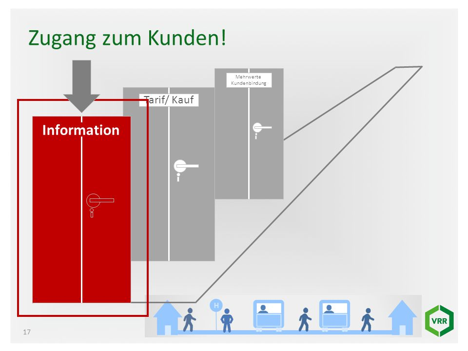 Zugang zum Kunden! Mehrwerte Kundenbindung Tarif/ Kauf Information