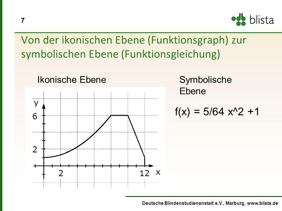 Von der ikonischen Ebene (Funktionsgraph) zur symbolischen Ebene (Funktionsgleichung)