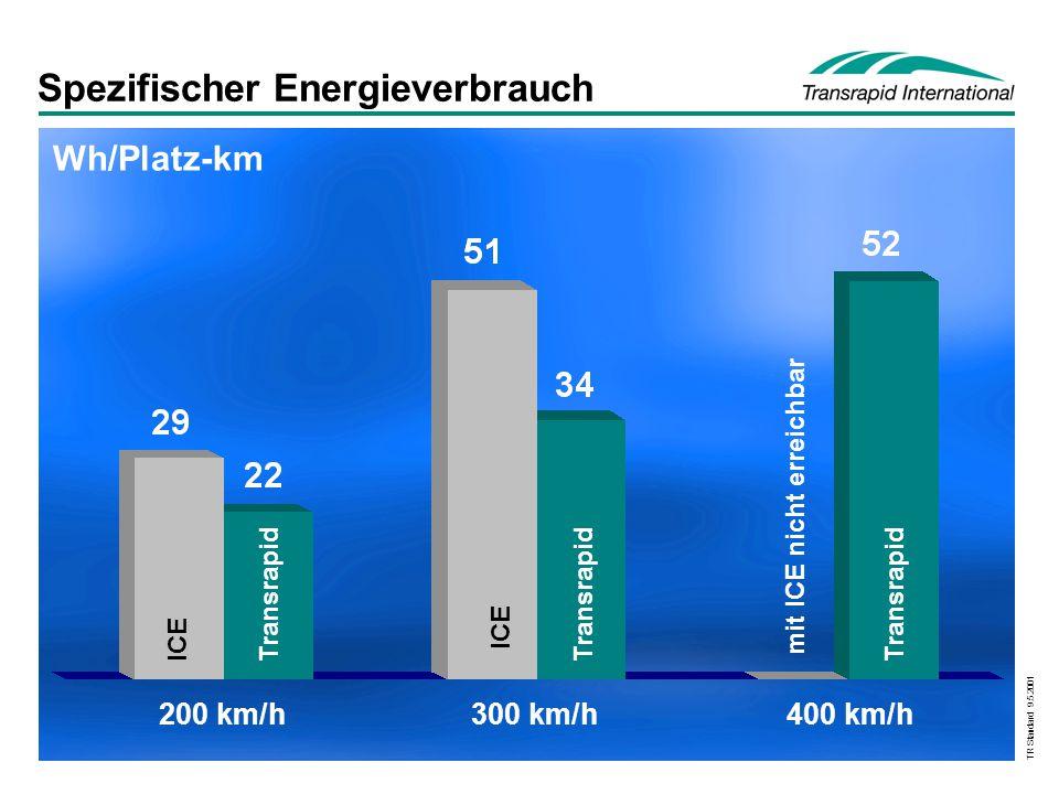 Spezifischer Energieverbrauch