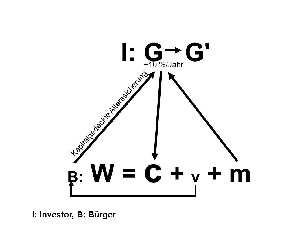 I: G G B: W = c + v + m I: Investor, B: Bürger +10 %/Jahr